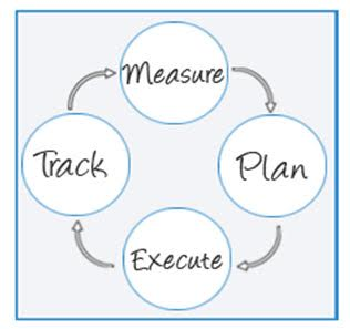 Diagram showing plan, execute, track, measure