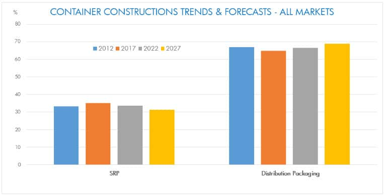 Graph showing container construction trends