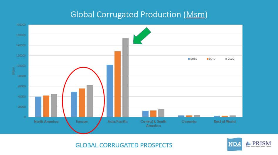 Chart showing corrugated production